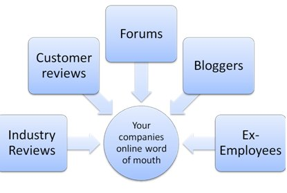 Are Online Reviews And Comments Trustworthy?