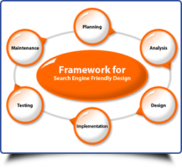 Tips to Design SEO friendly Website