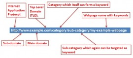 url-optimization-tips-seo-friendly-url-structure-example