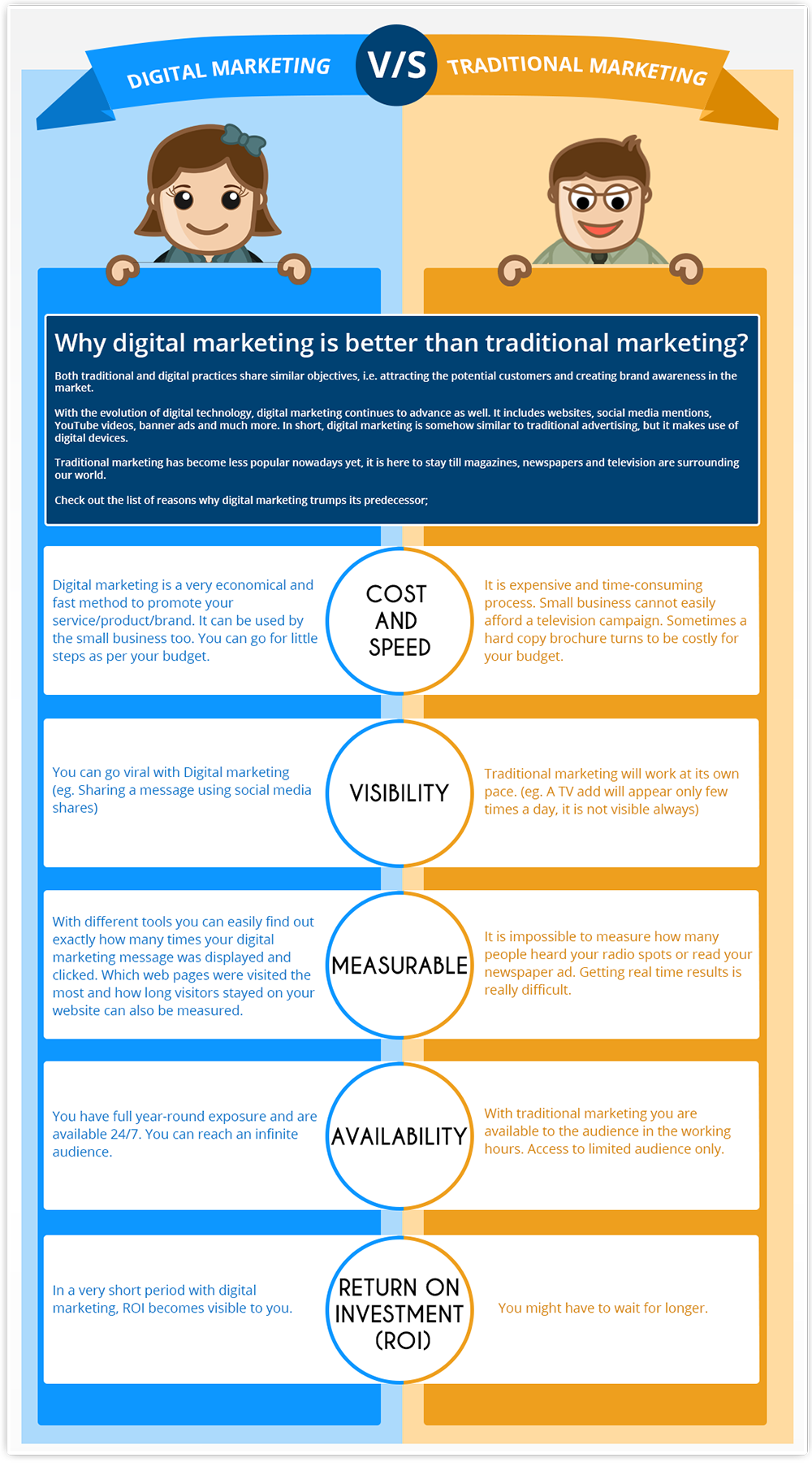 digital marketing vs traditional marketing?