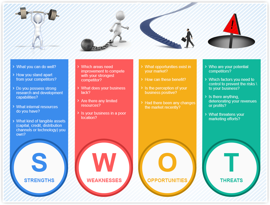 an analysis of the characteristics of swot This free ebook explains how to analyze the internal factors used in a swot analysis depending on the level of the swot these are the characteristics of.