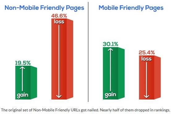 Mobile Friendly Websites Benefits