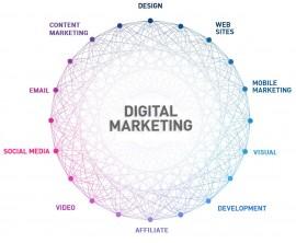 Digital Marketing Roundup 2015