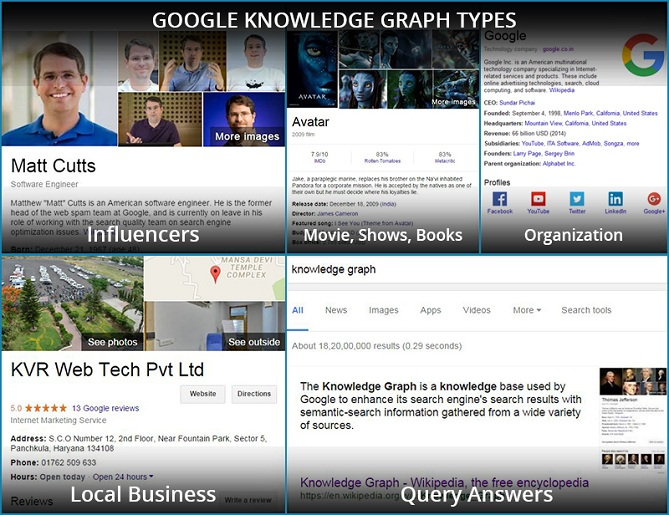 Types of Google Knowledge Graph