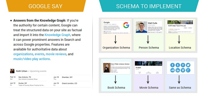 Google Say and Schema to Implement