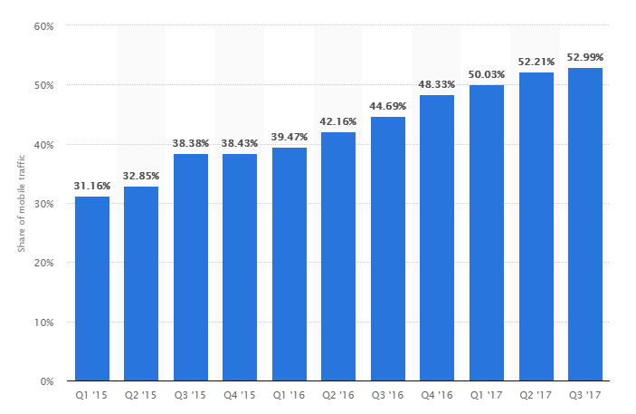 Mobile Device Website Traffic Stats