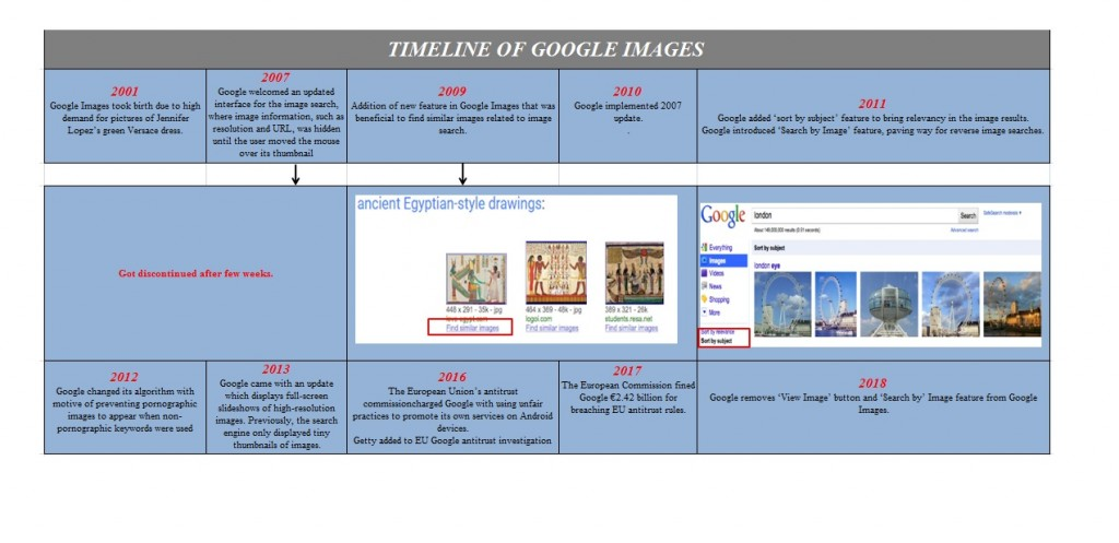 History and Conclusion of Google Images