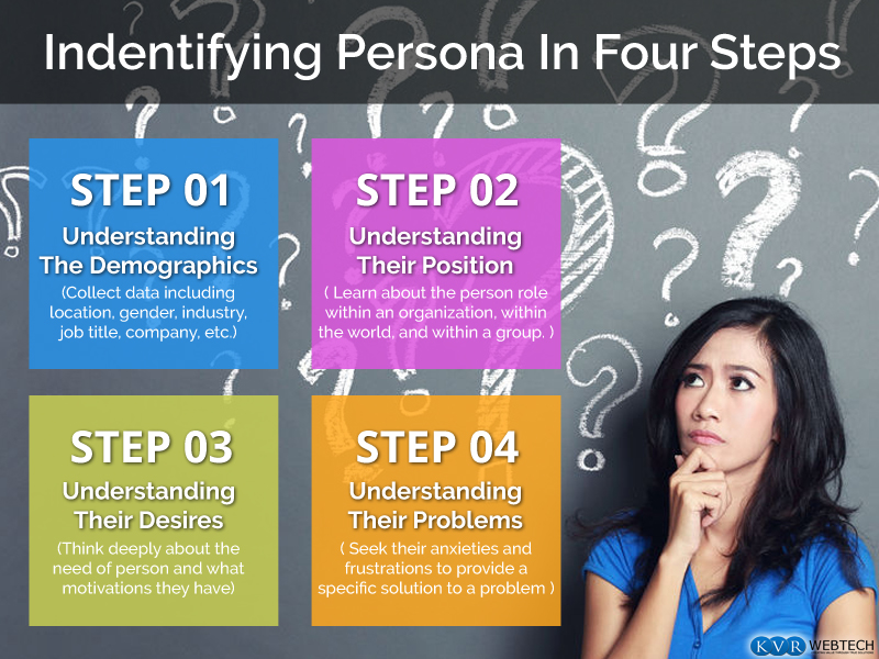 How to Identify Persona