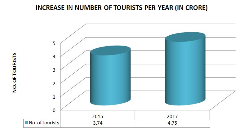 No. of Toursits in Rajasthan