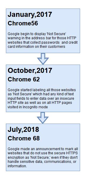 Google Announcement Regarding HTTPS