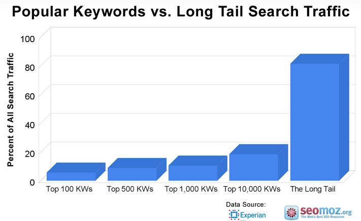 Long Tail Keyword Search Traffic