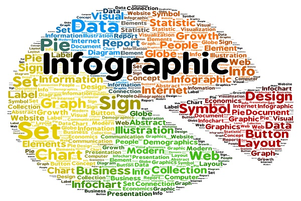 "3 Reasons why you must use ""Infographics"" in your Content Strategy."