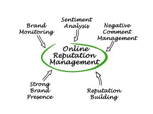 11 Tips For Successful Online Reputation Management