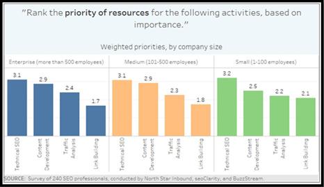 Company Size and SEO