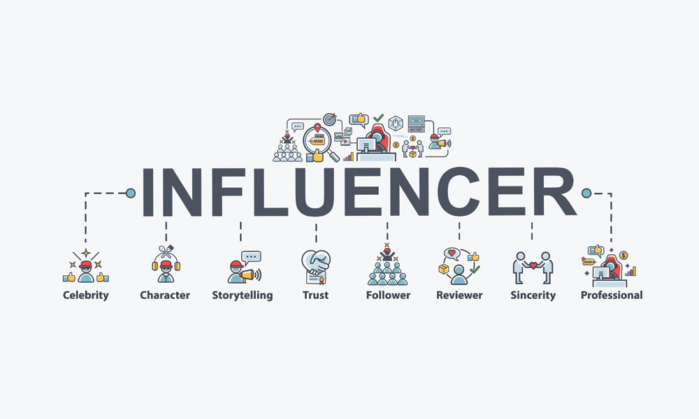 Completed Guide: Influencer marketing for companies in 2020