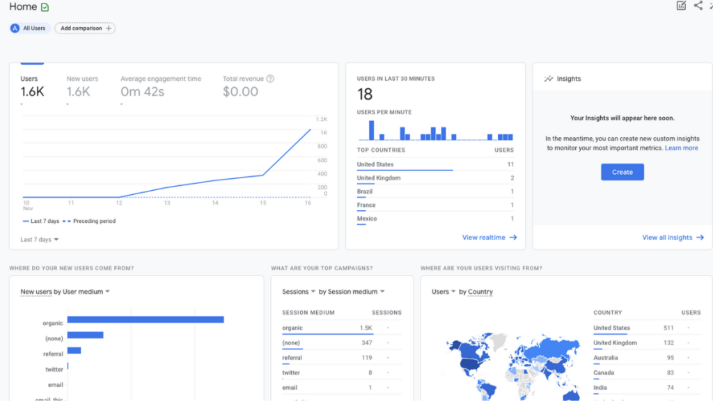 Google Analytics User ID: Definition, Benefits, Limitations, and Set-Up