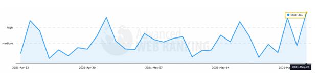 Advanced web rankings Graph May 22nd Google Update