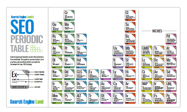 Search Engine Land's SEO Periodic Table 2021: Decoding the Important Elements